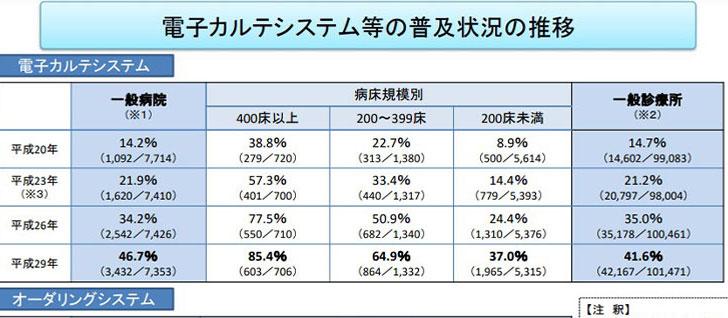 医療施設調査(厚生労働省)